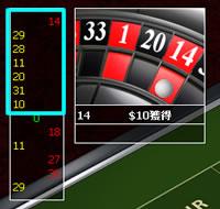 赤黒賭けのマーチンゲール法の検証